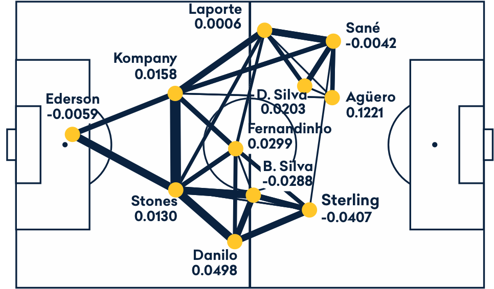 Line Breaking Passes Manchester City